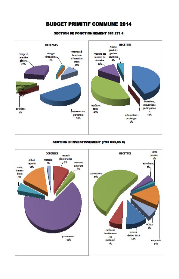 Budget primitif commune 2014